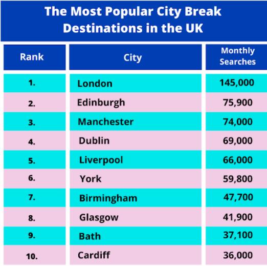 The Most Popular City Break